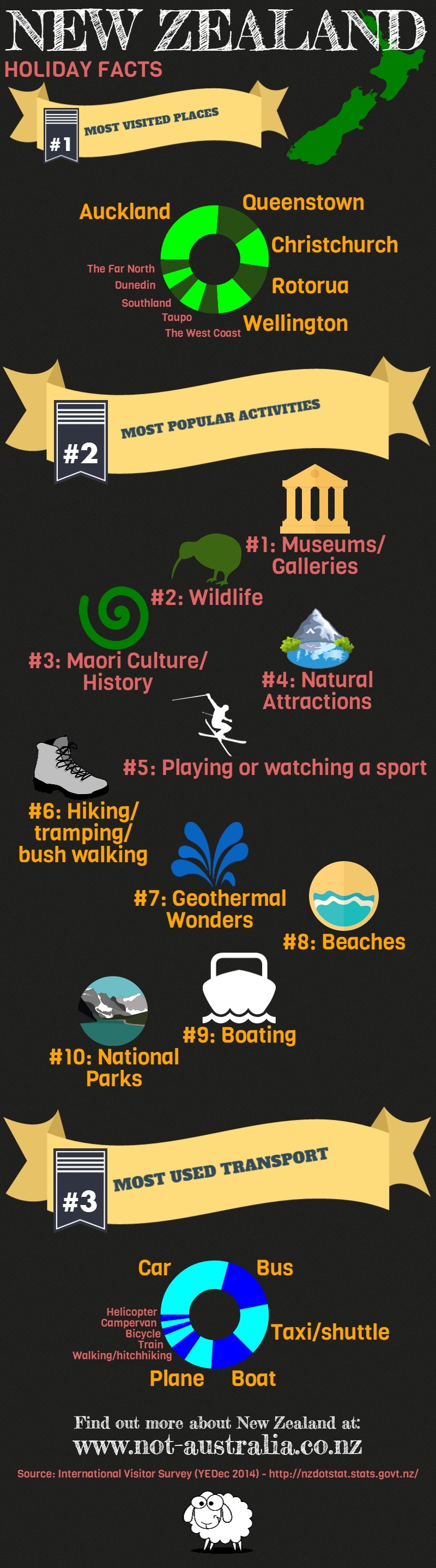 New Zealand Holiday Facts