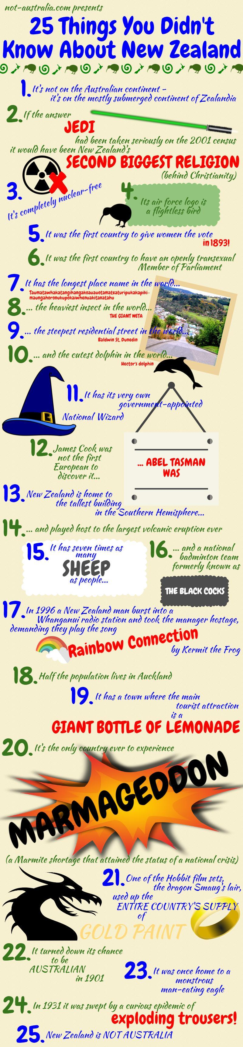 25 Things You Didn't Know About New Zealand